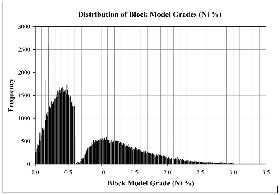 Bi-Modal Distribution of Blocks from a Turkish Laterite Deposit
