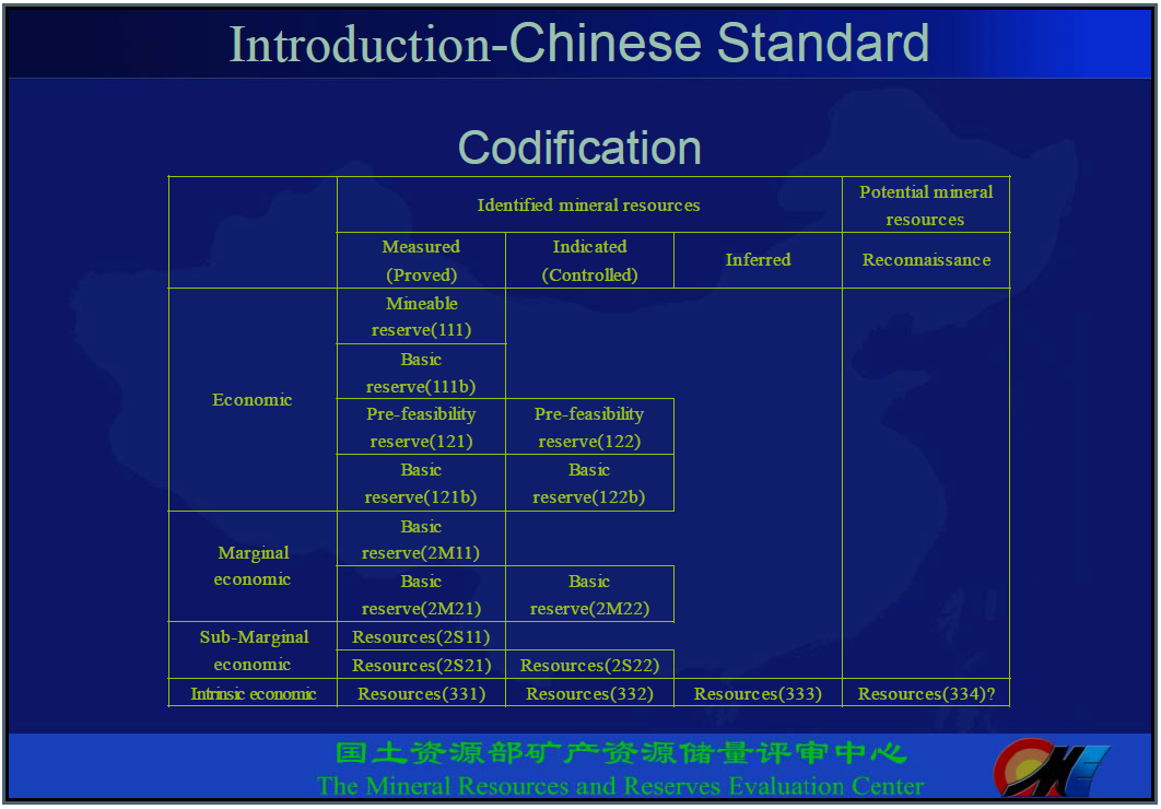 Chinese Mineral Resource Classification System